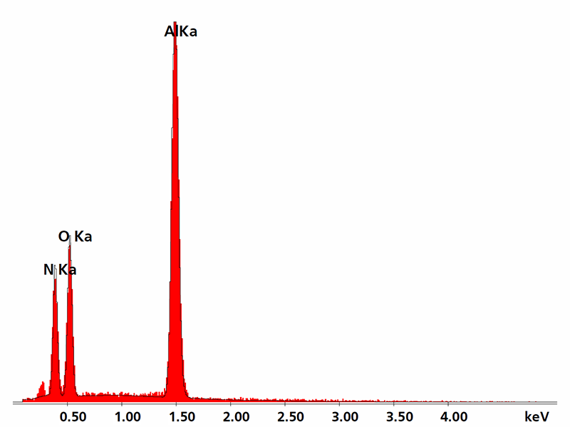 EDS spectrum of an AlOxNy layer
