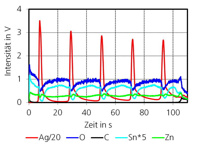 GD-OES Intensity time profile of a solar control layer system with 5 × 10 nm silver layers