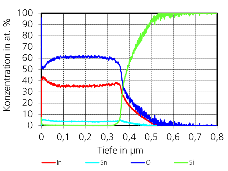 GD-OES Chemical depth profile of a transparent and conductive ITO layer